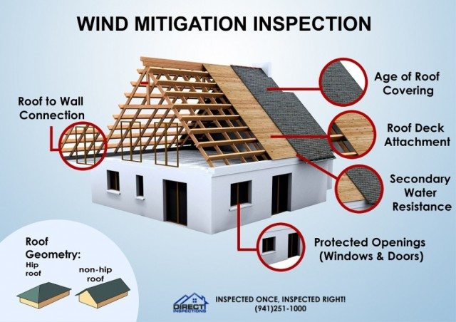On a wind mitigation inspection, which building feature will save you the most money?