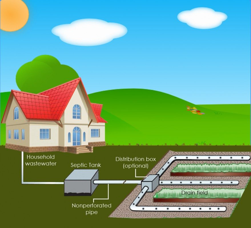 How to construct a small septic system with pictures for Sewer system diagram