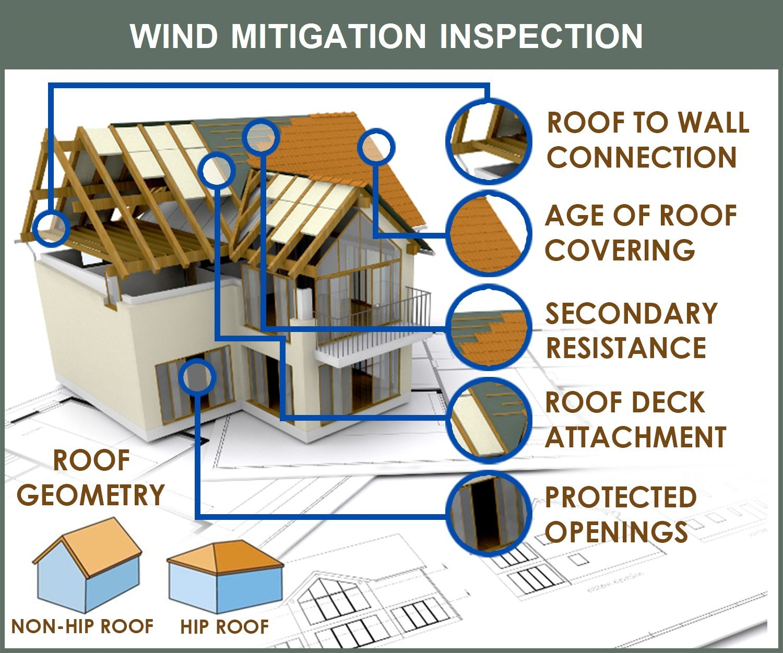Wind Mitigation Inspection Home Inspector Sarasota Fl