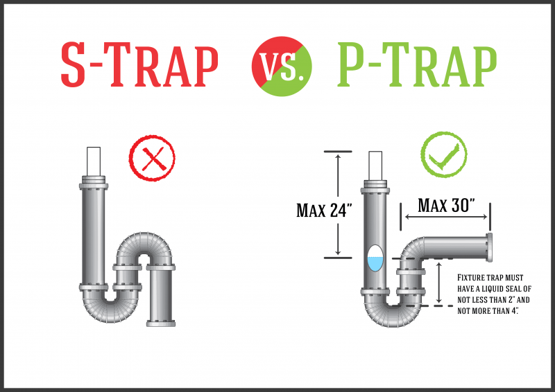 S-trap Vs P-trap Diagram