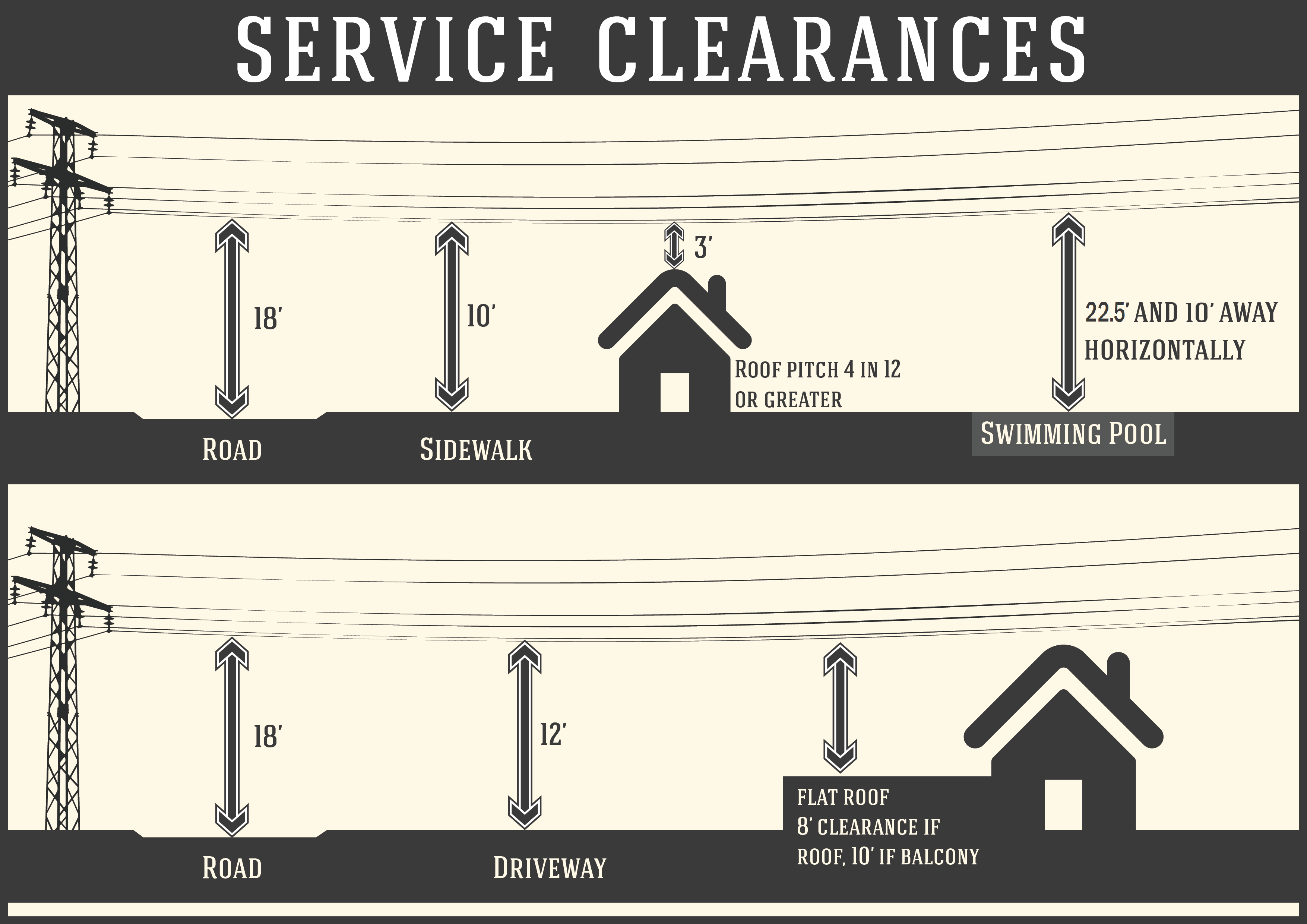 Service Wire Clearances Diagram 1