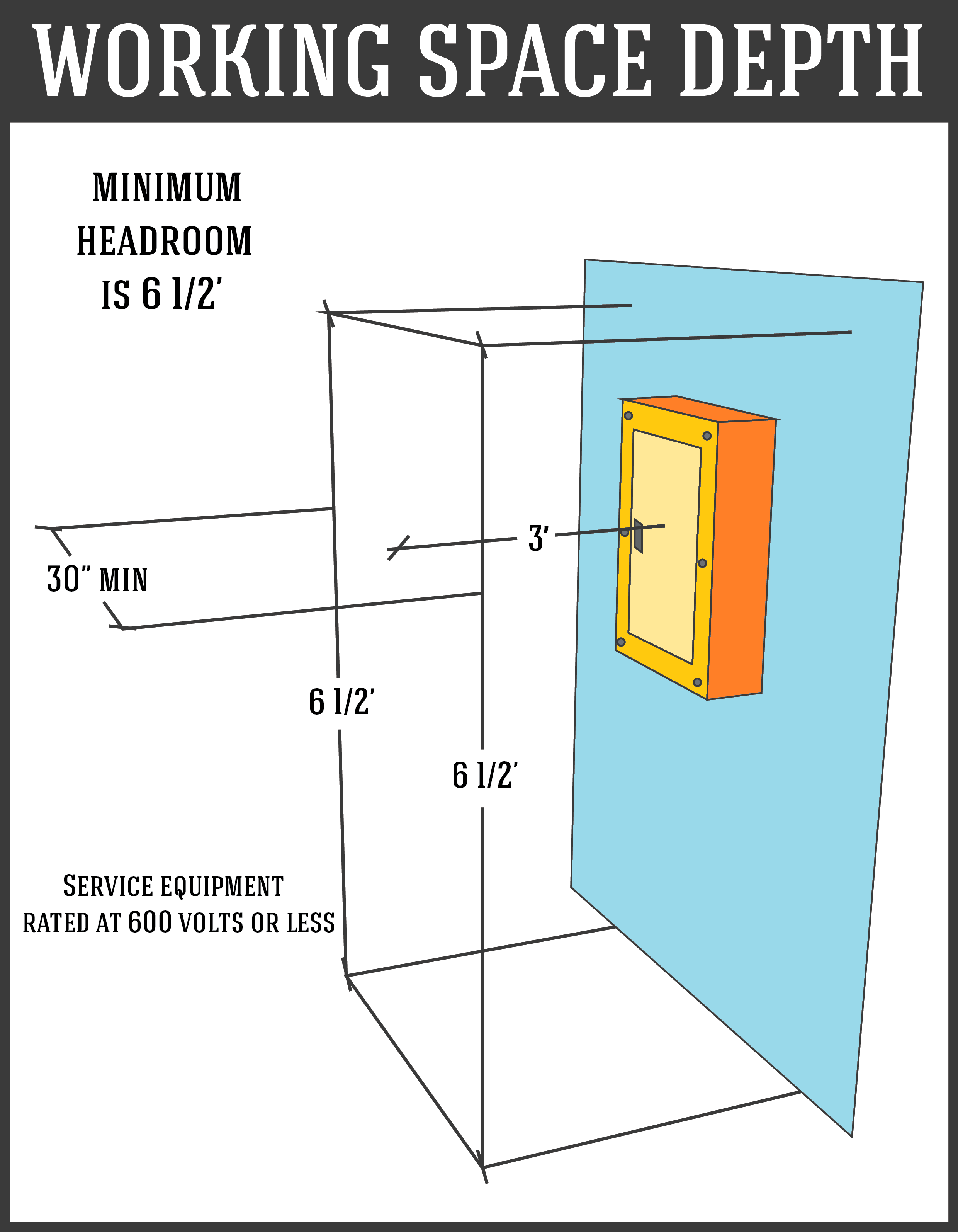 Service Panel Working Space Depth Diagram