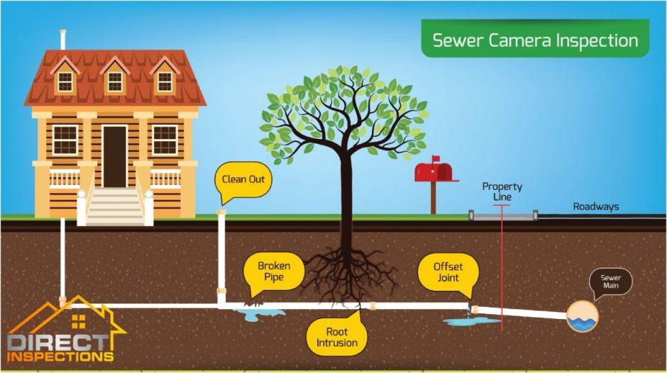 Sarasota Sewer Camera Inspection